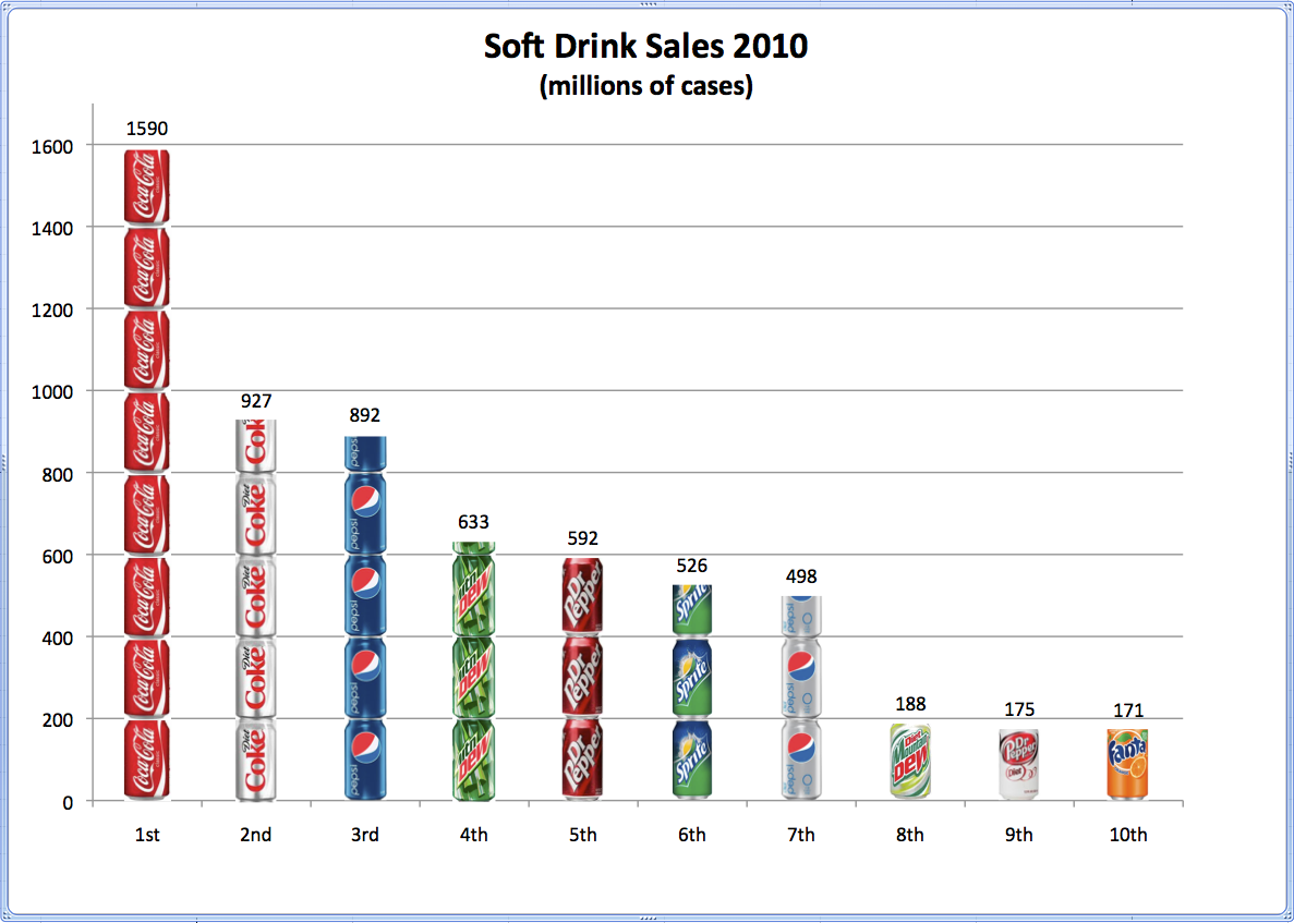 soft drink industry case study Business case studies,hbs case solution cola war continue: coke and pepsi in the twenty first century 1 why is the soft drink industry so profitable.