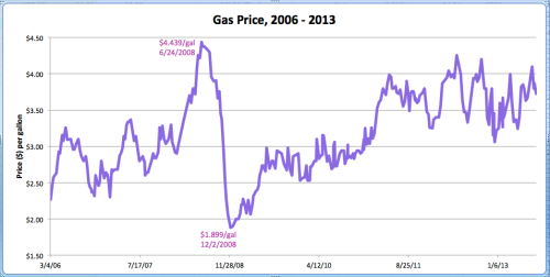 Gas price paid over the years