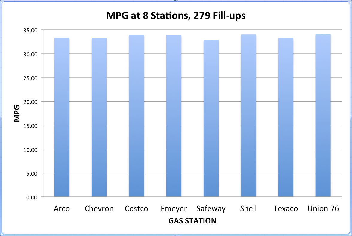 gas milage chart