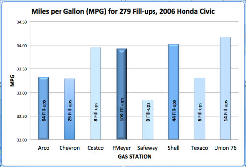 Similar graph with vertical axis now starts at 32 mpg. Also adds number of time each station brand was used.