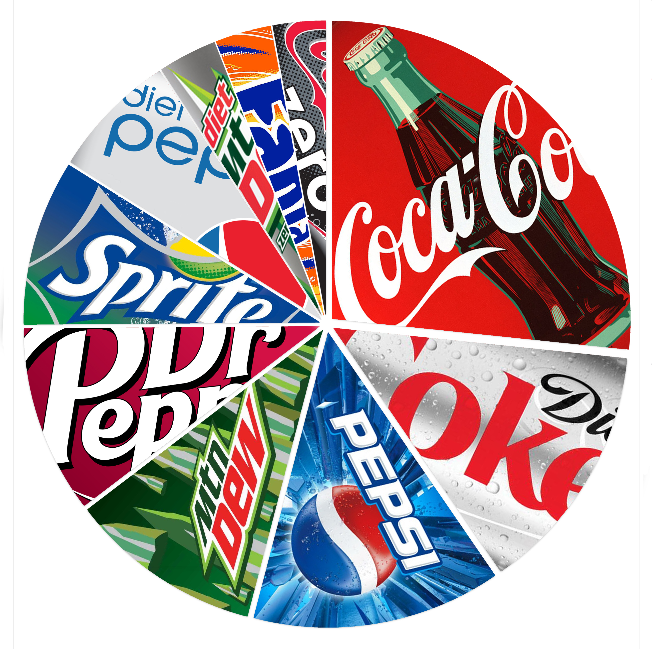 India's Soft Drink Industry